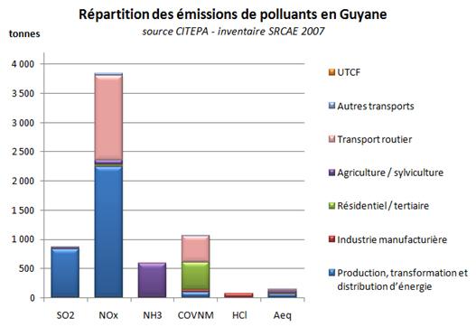 SRCAE polluants
