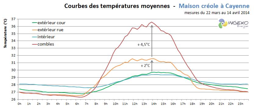températures mesurées - Cayenne