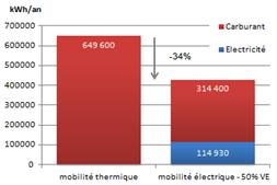 Evaluation des économies d'énergies - INGEKO Energies