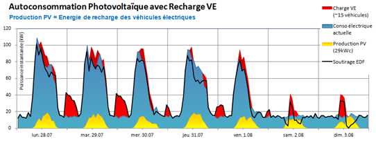 Simulation d'autoconsommation PV avec recharge VE - INGEKO Energies