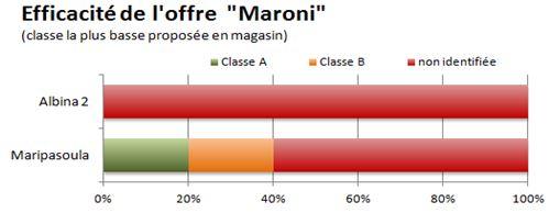 PRME Maroni - offre